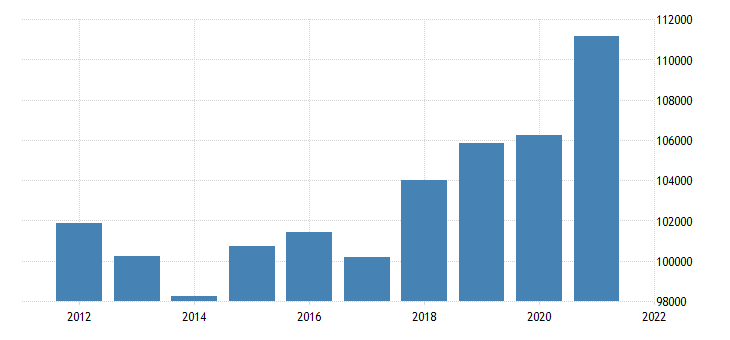 united states real gross domestic product by industry private industries finance insurance real estate rental and leasing for massachusetts fed data
