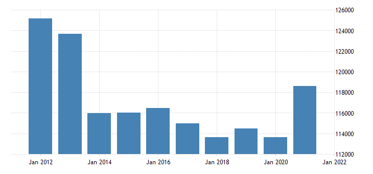united states real gross domestic product by industry private industries finance insurance real estate rental and leasing for new jersey fed data