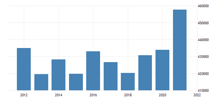 united states real gross domestic product by industry private industries finance insurance real estate rental and leasing for new york fed data
