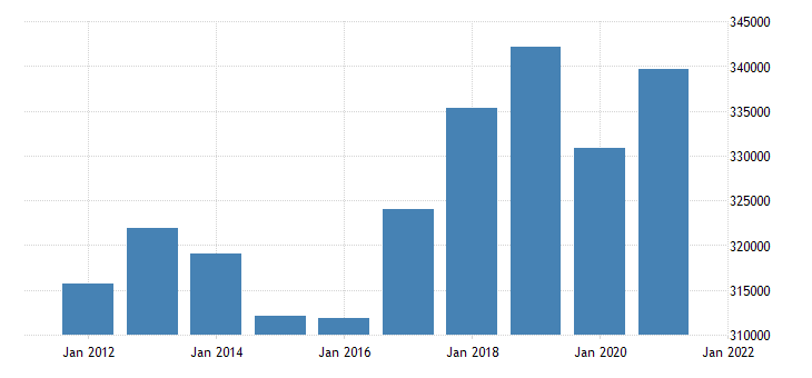 united states real gross domestic product by industry private industries finance insurance real estate rental and leasing real estate and rental and leasing for california mil of chn 2009 dollar fed data