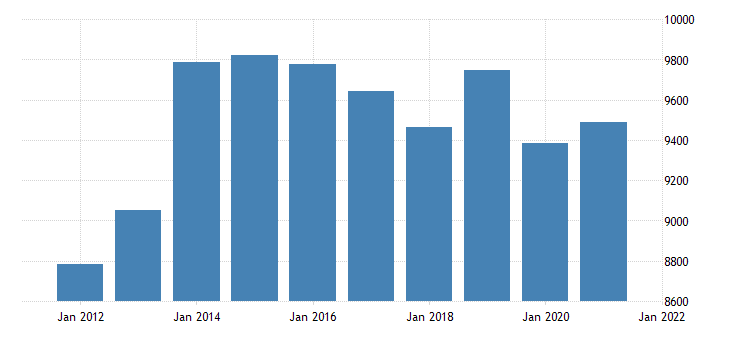united states real gross domestic product by industry private industries finance insurance real estate rental and leasing real estate and rental and leasing for district of columbia fed data