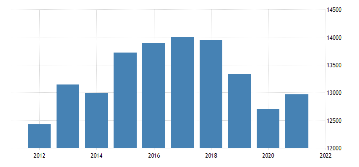 united states real gross domestic product by industry private industries finance insurance real estate rental and leasing real estate and rental and leasing for hawaii fed data