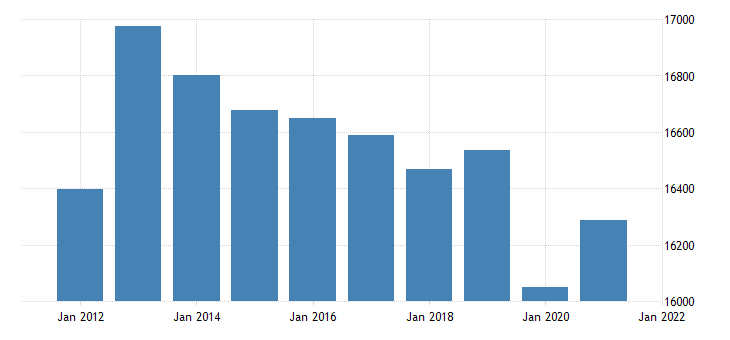 united states real gross domestic product by industry private industries finance insurance real estate rental and leasing real estate and rental and leasing for iowa fed data