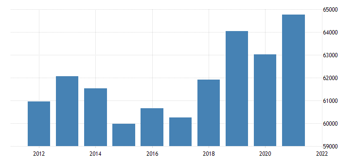 united states real gross domestic product by industry private industries finance insurance real estate rental and leasing real estate and rental and leasing for massachusetts fed data