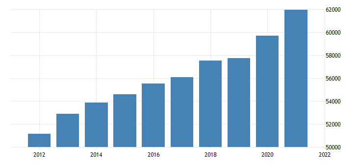 united states real gross domestic product by industry private industries finance insurance real estate rental and leasing real estate and rental and leasing for michigan fed data