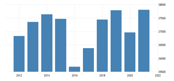 united states real gross domestic product by industry private industries finance insurance real estate rental and leasing real estate and rental and leasing for minnesota fed data