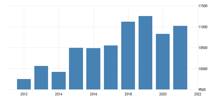 united states real gross domestic product by industry private industries finance insurance real estate rental and leasing real estate and rental and leasing for nebraska fed data