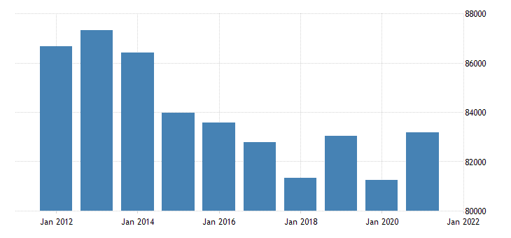 united states real gross domestic product by industry private industries finance insurance real estate rental and leasing real estate and rental and leasing for new jersey fed data