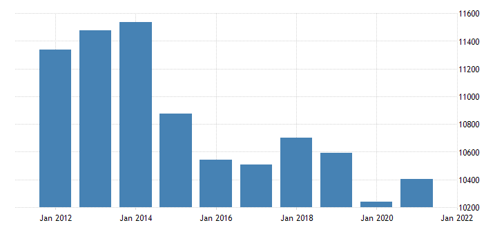 united states real gross domestic product by industry private industries finance insurance real estate rental and leasing real estate and rental and leasing for new mexico fed data