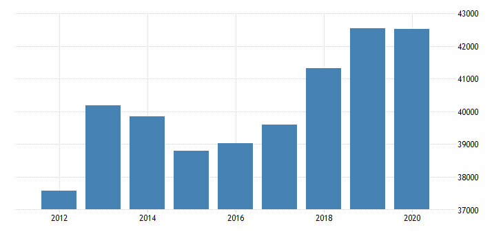 united states real gross domestic product by industry private industries finance insurance real estate rental and leasing real estate and rental and leasing real estate for arizona fed data