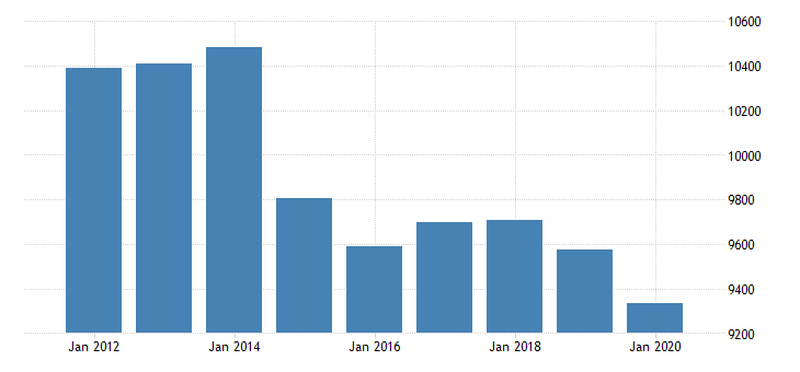 united states real gross domestic product by industry private industries finance insurance real estate rental and leasing real estate and rental and leasing real estate for new mexico fed data