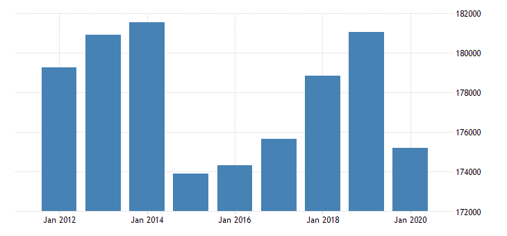 united states real gross domestic product by industry private industries finance insurance real estate rental and leasing real estate and rental and leasing real estate for new york fed data