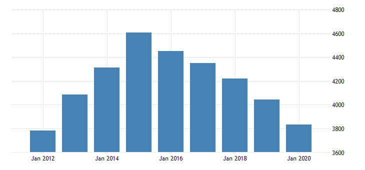united states real gross domestic product by industry private industries finance insurance real estate rental and leasing real estate and rental and leasing real estate for north dakota fed data