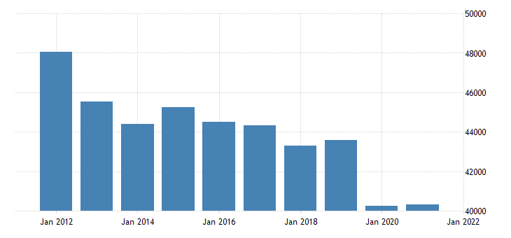 united states real gross domestic product by industry private industries for alaska fed data