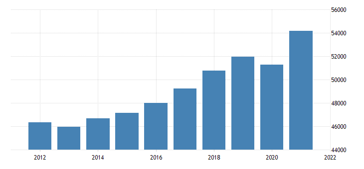 united states real gross domestic product by industry private industries for maine fed data