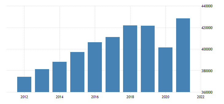 united states real gross domestic product by industry private industries for michigan fed data