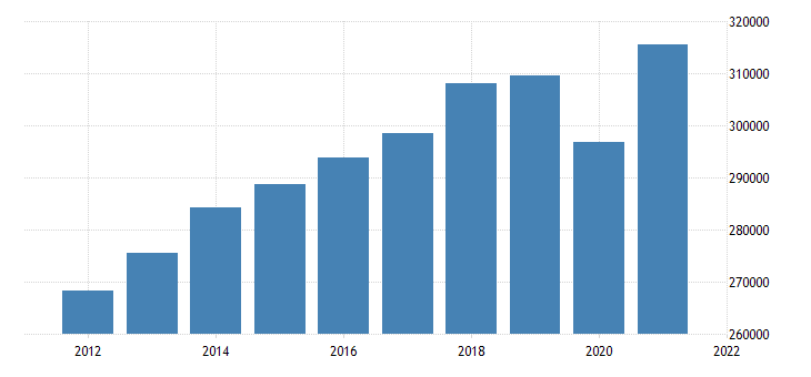 united states real gross domestic product by industry private industries for minnesota fed data