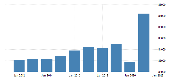 united states real gross domestic product by industry private industries for mississippi fed data