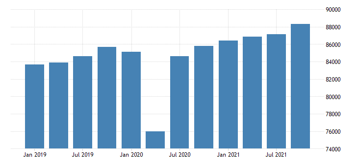 united states real gross domestic product by industry private industries for mississippi mil of chn 2009 dollar fed data