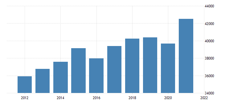united states real gross domestic product by industry private industries for montana fed data