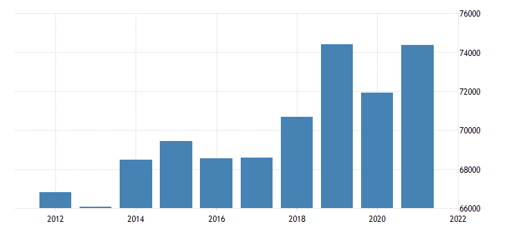 united states real gross domestic product by industry private industries for new mexico fed data