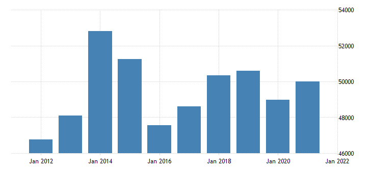 united states real gross domestic product by industry private industries for north dakota fed data