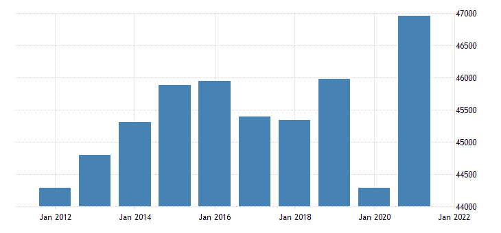 united states real gross domestic product by industry private industries for rhode island fed data