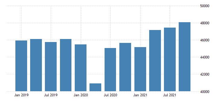 united states real gross domestic product by industry private industries for rhode island mil of chn 2009 dollar fed data