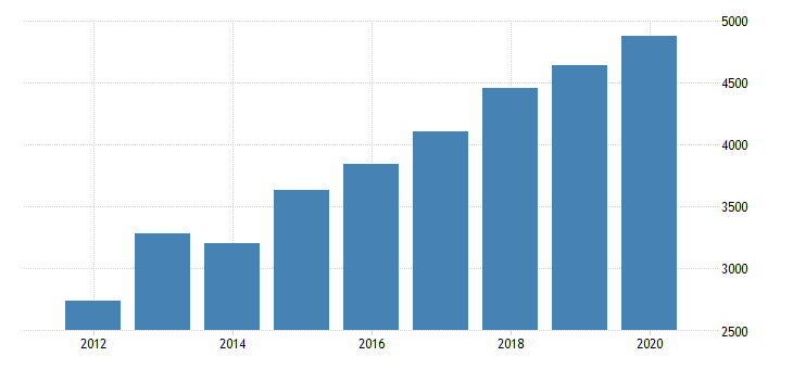 united states real gross domestic product by industry private industries information broadcasting and telecommunications for district of columbia fed data