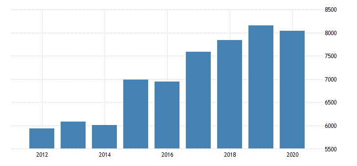 united states real gross domestic product by industry private industries information broadcasting and telecommunications for massachusetts fed data