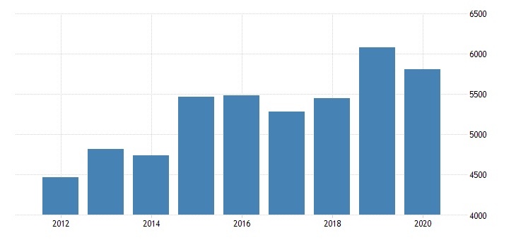 united states real gross domestic product by industry private industries information broadcasting and telecommunications for minnesota fed data