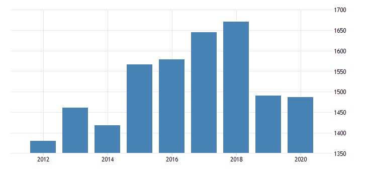 united states real gross domestic product by industry private industries information broadcasting and telecommunications for new mexico fed data