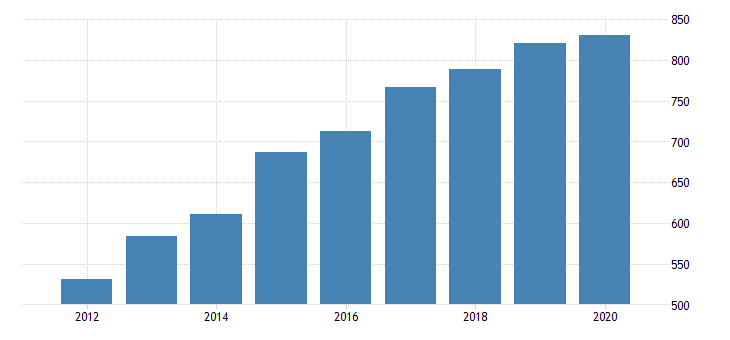 united states real gross domestic product by industry private industries information broadcasting and telecommunications for north dakota fed data