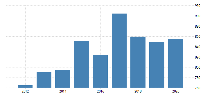 united states real gross domestic product by industry private industries information broadcasting and telecommunications for rhode island fed data