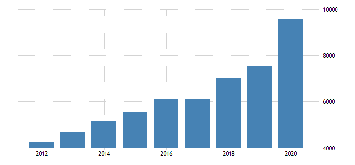 united states real gross domestic product by industry private industries information data processing internet publishing and other information services for massachusetts fed data
