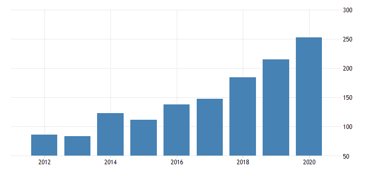 united states real gross domestic product by industry private industries information data processing internet publishing and other information services for new mexico fed data
