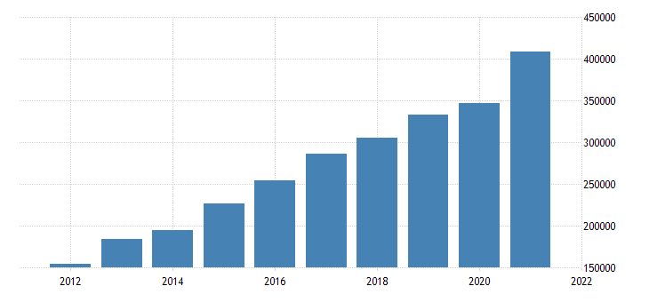 united states real gross domestic product by industry private industries information for california fed data