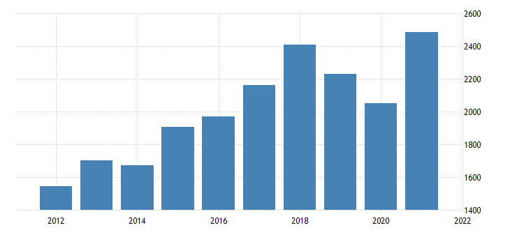united states real gross domestic product by industry private industries information for hawaii fed data
