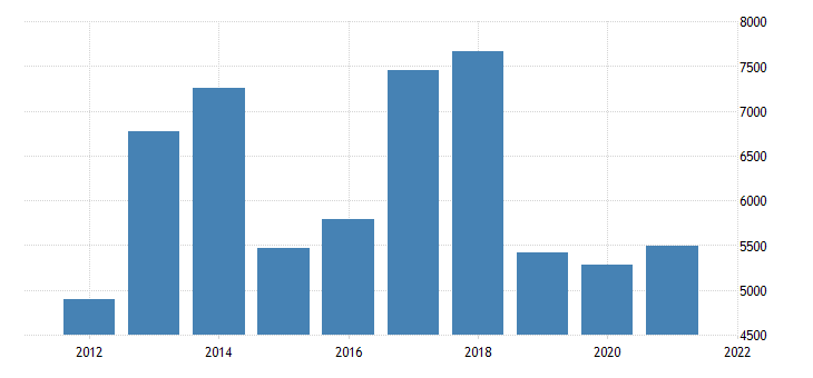 united states real gross domestic product by industry private industries information for kansas fed data