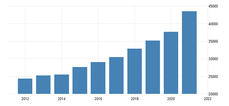 united states real gross domestic product by industry private industries information for massachusetts fed data