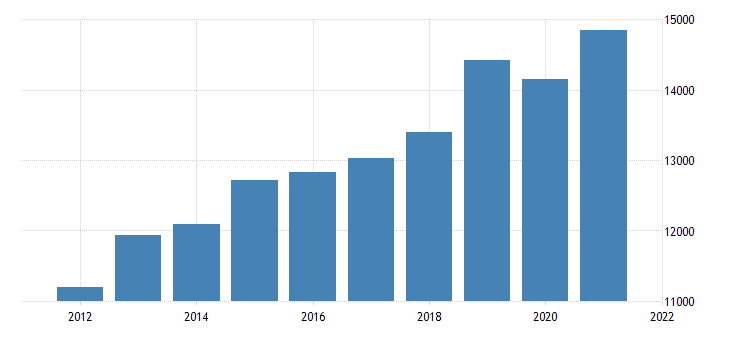 united states real gross domestic product by industry private industries information for minnesota fed data