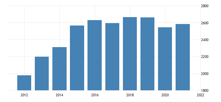 united states real gross domestic product by industry private industries information for mississippi fed data