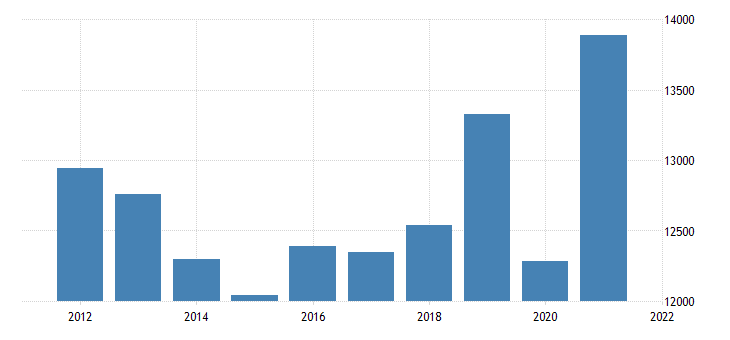 united states real gross domestic product by industry private industries information for missouri fed data