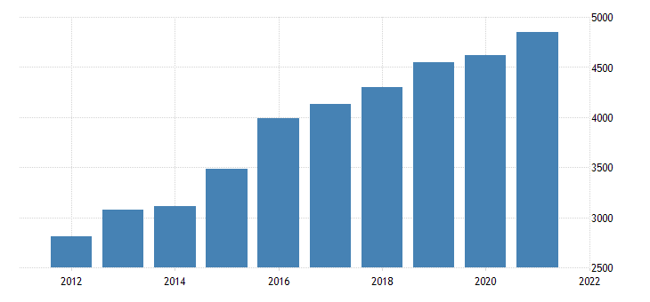 united states real gross domestic product by industry private industries information for nebraska fed data