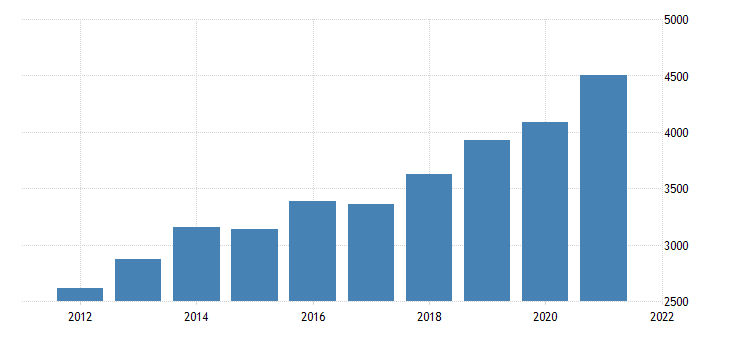 united states real gross domestic product by industry private industries information for new hampshire fed data