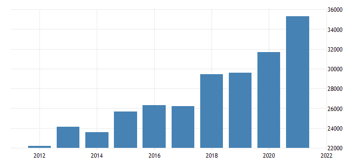 united states real gross domestic product by industry private industries information for new jersey fed data