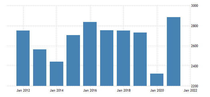 united states real gross domestic product by industry private industries information for new mexico fed data