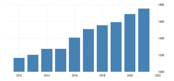 united states real gross domestic product by industry private industries information for north dakota fed data