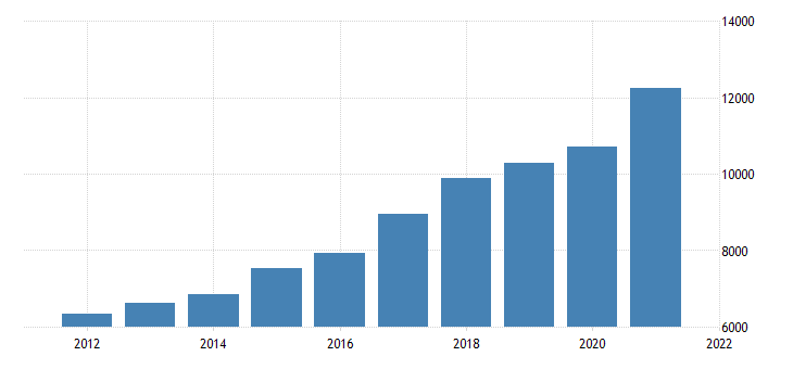 united states real gross domestic product by industry private industries information for oregon fed data