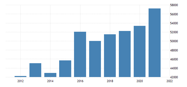 united states real gross domestic product by industry private industries information for pennsylvania fed data